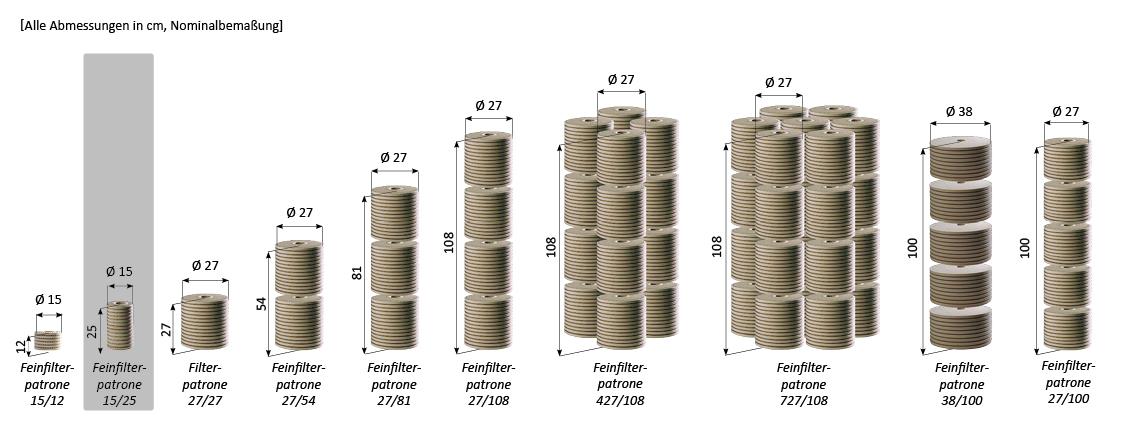 Modularer Aufbau CJC Feinfilterpatronen
