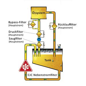 Nebenstromfiltration und Hauptstromfiltration