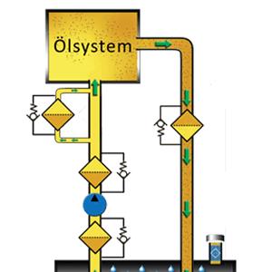 Ölprobe aus Hauptstrom