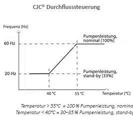 Durchflusssteuerung CJC Ölpflegesystem