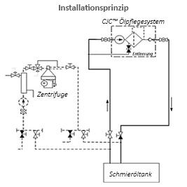 Installationsprinzip CJC Ölpflegesystem