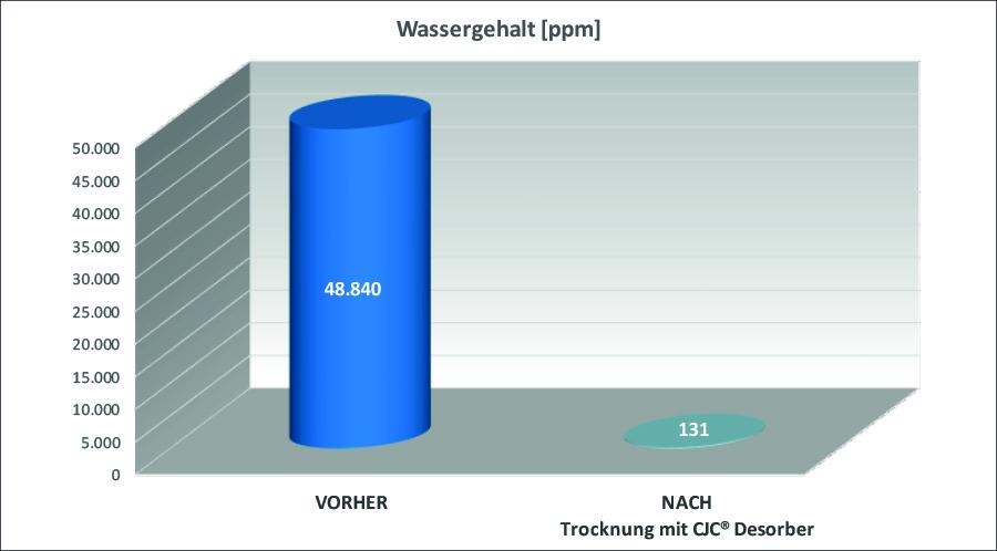 Wassergehalt im Härteöl reduziert