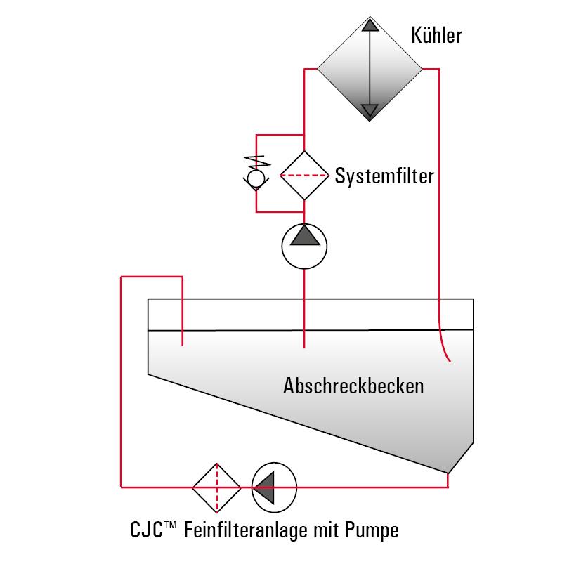 Funktionsprinzip Feinfilteranlage für Härteöl