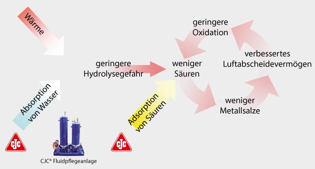 Hydrolyse verlangsamt durch Filtration von Phosphorsäureester