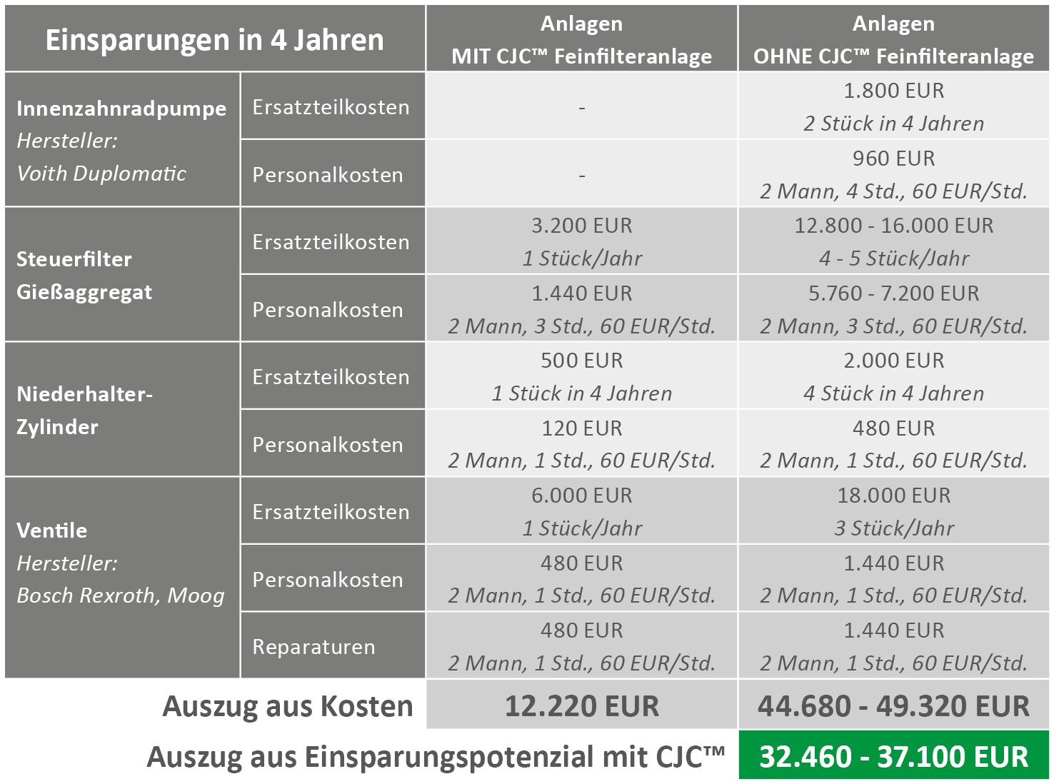Einsparpotential durch Pflege von HFC-Fluid (Auszug)