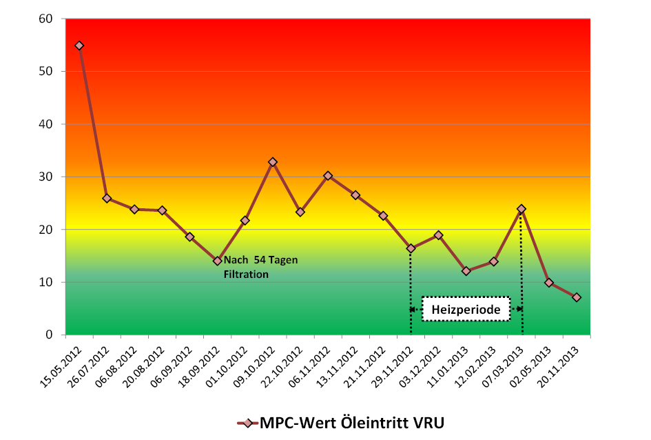 MPC-Tests, Gasturbine