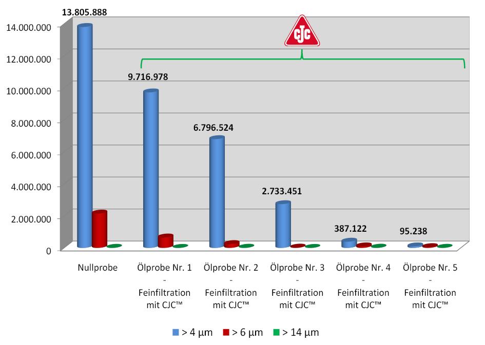 Partikelgehalt, ISO 4406, Hydrauliköl pflegen, Kalksandsteinpresse