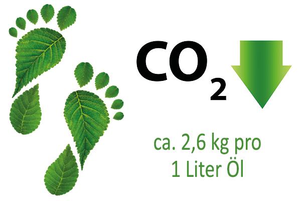 CO2 Bilanz verbessern