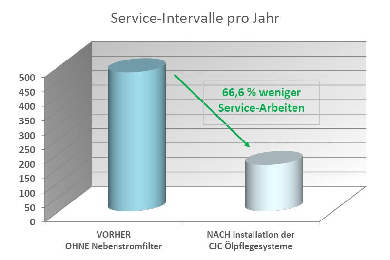 Diagramm, weniger Service-Intervalle durch Motorschmieröl-Feinfiltration