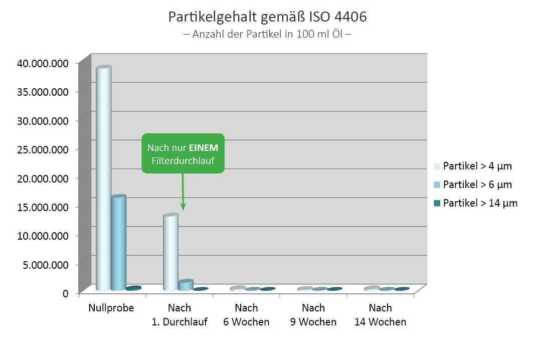 Partikelgehalt ISO 4406, Schmieröl, Kegelbrecher