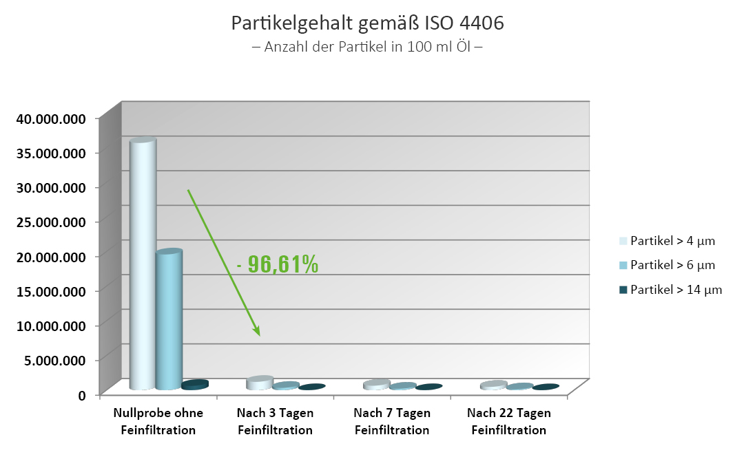 Partikegehalt ISO 4406, Schmieröl-Feinfiltration, Kegelbrecher