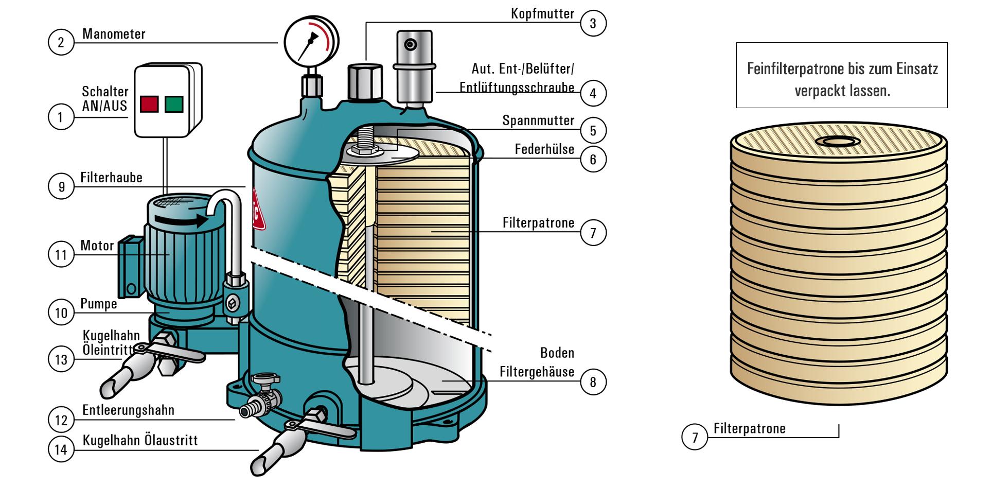 HDU 27/27, Schnittansicht, Filterpatronenwechsel