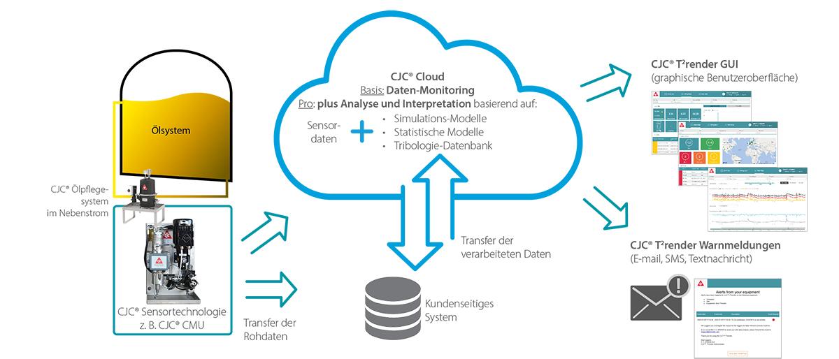 Cloud-Applikation für Ölsensoren, Transfer, Analyse, Auswertung Sensordaten
