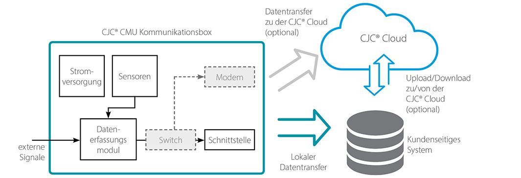 Datentransfer, Condition Monitoring Unit
