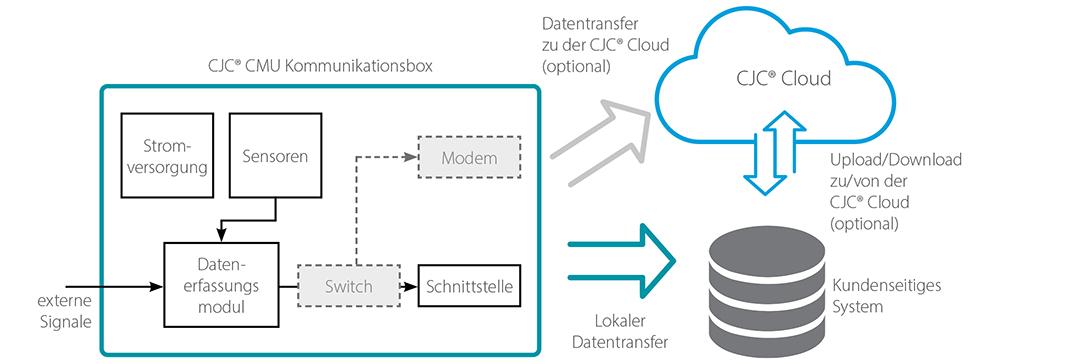 Datentransfer, Condition Monitoring Unit