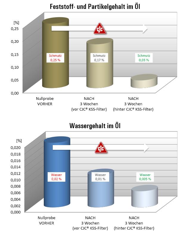Schleiföl-Filtration, CNC Werkzeugmaschinen, Feststoffanteile im Öl