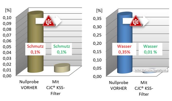 Schneidöl aufbereiten, Partikelgehalt, Wassergehalt, CJC KSS-Filter