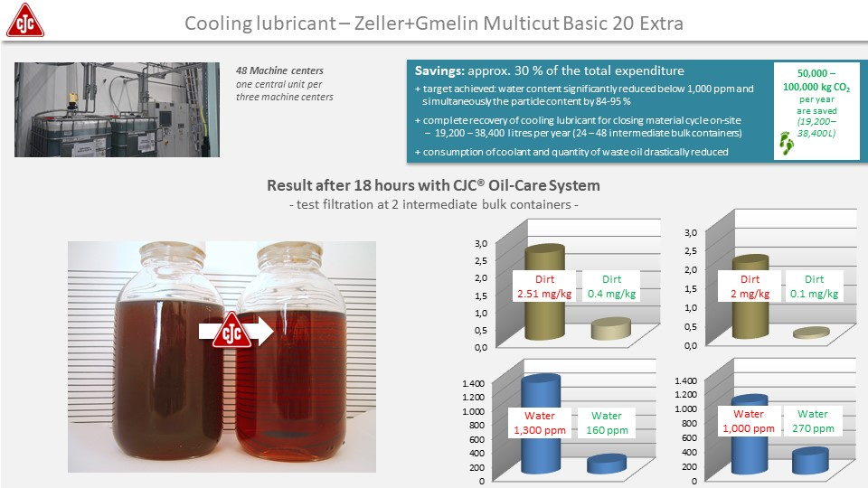 Cooling lubricant filtration, application study