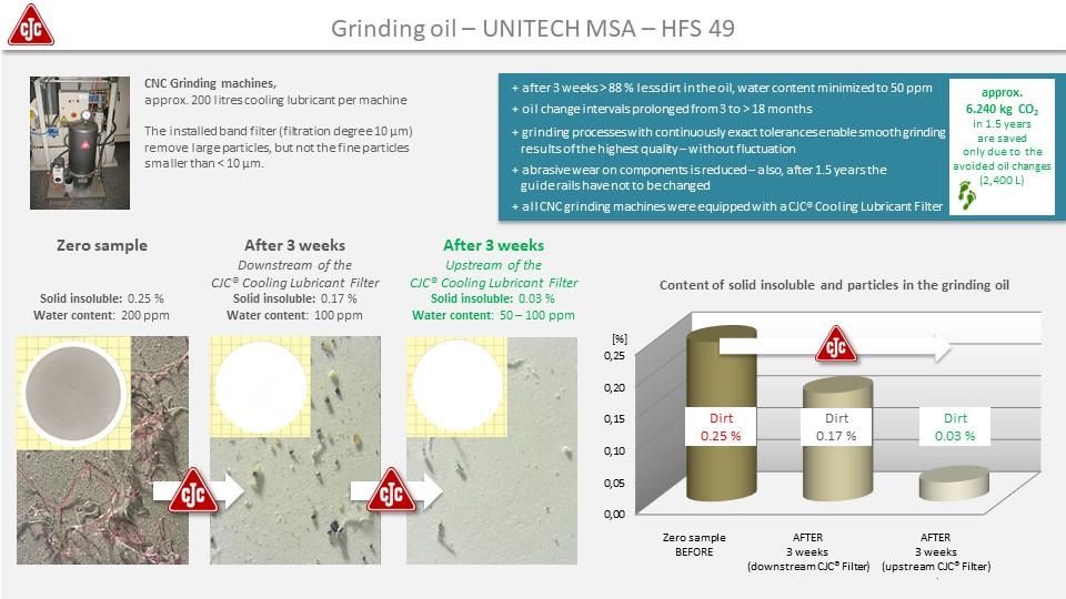 Cooling lubricant filtration, application study grinding oil