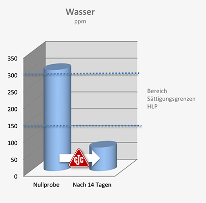 wassergehalt, hydrauliköl, cjc nebenstromfilter